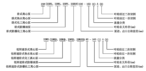 ISWH不锈钢管道型号意义